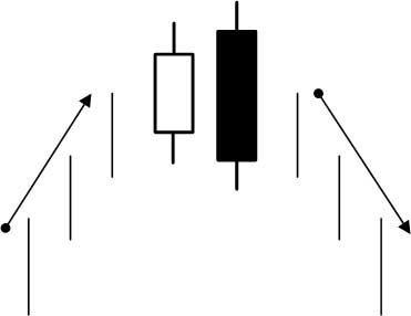 bearish-engulfing-example