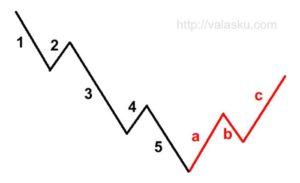 teori elliot wave