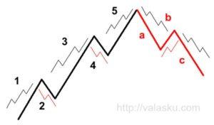 teori elliott wave