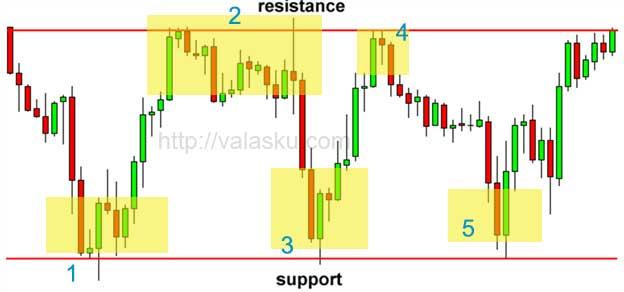 Cara analisa candle forex